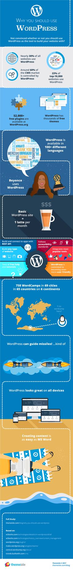 """""""Why use WordPress?"""" Today, we give you the answer. Here's an infographic showing you 18 good reasons why you should use WordPress. Social Media Digital Marketing, Facebook Marketing, Business Website, Online Business, Wordpress, Web Design, Simple Website, Job Posting, About Me Blog"""