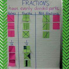 Fractions AC Early Years Maths, First Grade Math, Fractions, Anchor Charts, Bar Chart, Early Math, Bar Graphs, 1st Grade Math