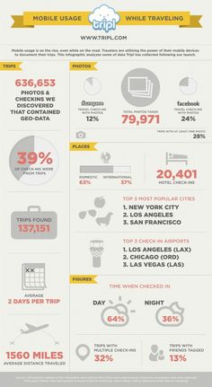 Mobile usage while traveling #infographic