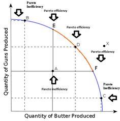 Production Possibilities Curve (PPC): AP Macroeconomics/AP Microeconomics Review https://www.albert.io/blog/production-possibilities-curve-ap-economics-review/