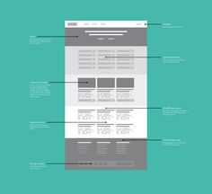 Another idea - instead of using actual text in the wireframes, use block. I can see both ways being beneficial.
