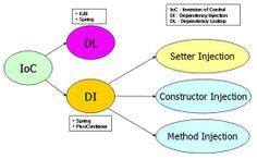 프레임워크 소개와 IoC 및  IoC의 개념 - 오픈 소스 스터디 - Confluence Spring Framework, Chart
