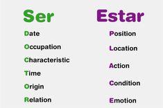 Ser vs Estar - simple explanation D.O.T. y LoCo