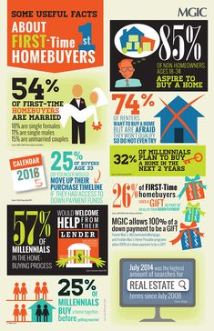 Useful Facts about First Time Homebuyers Interesting Infographic by MGIC