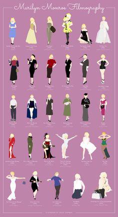 Marilyn Monroe filmography infographic [x]