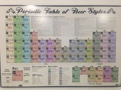 Periodoc table of beer