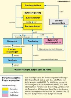 Germany Germany The post Germany appeared first on Deutschland. Learning For Life, German Grammar, German Language Learning, Learn German, Political System, Primary Education, Good Notes, School Hacks, Educational Technology