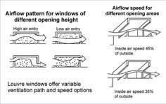 To draw the breeze through, use larger openings on the leeward (low pressure or downwind) side of the house and smaller openings on the bree...