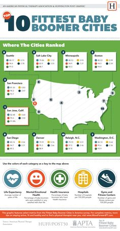 The 10 Fittest Cities For Baby Boomers Revealed