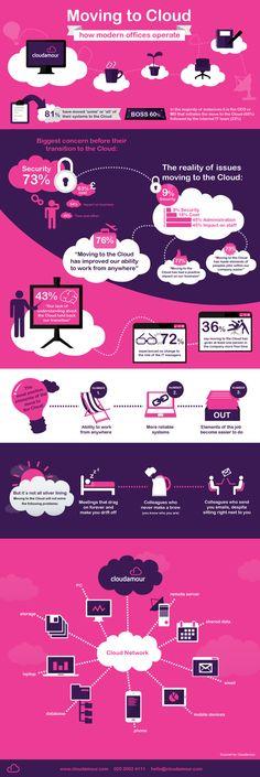 Las oficinas modernas se mudan a la Nube #infografia #infographic#internet