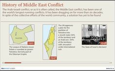 History of Middle East Conflict