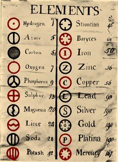Various atoms and molecules as depicted in john daltons a new los elementos qumicos es un concepto destacado dentro de la qumica justamente que se usa para urtaz Images