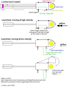 Model rocket engine functions graphic explanation of a rocket jims parachute round design ccuart Gallery