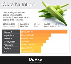 Okra // In need of a tea detox? Get 10% off your order using our discount code 'Pinterest10' on www.skinnymetea.com.au