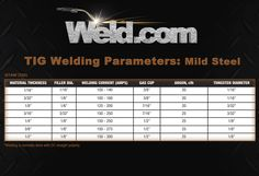 Welding Training – Welding Basics For Beginners Welding Rods, Mig Welding, Welding Videos, Types Of Welding, Welding Gloves, Welding Training, Welding Process, Lathe Tools, Learn Woodworking
