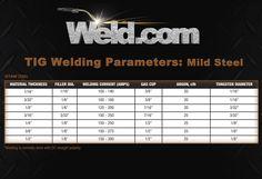 Welding Training – Welding Basics For Beginners Welding Rods, Mig Welding, Lathe Tools, Wood Lathe, Welding Videos, Welding For Beginners, Types Of Welding, Welding Gloves, Welding Training
