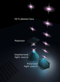 Controlling photons with quantum dots could enable wiretap-proof communications and much more #photons #quantumdots #surveillance #cryptography #photonics #quantumsystems #tech #physics #communications #futuretrends #technology #science