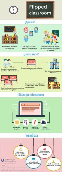 Explicación gráfica de los fundamentos principales de Flipped Classroom, su origen y sus beneficios en el aula