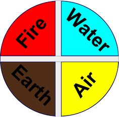 Rune Cloth fire water earth air. If you use this chart on your website or blog, please let me know and link back to my website and blog.
