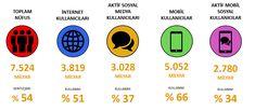 WeAreSocial Dünya İnternet ve Sosyal Medya Kullanıcıları İstatistikleri