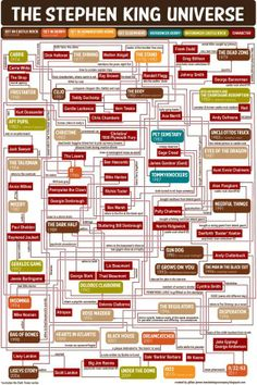 Keep the ever-expanding, usually-overlapping Stephen King Universe straight with this infographic.