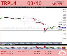 TRAN PAULIST - TRPL4 - 03/10/2012 #TRPL4 #analises #bovespa