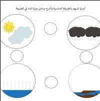 مراحل تبخر وهطول المطر بالتكثف في الطبيعة اوراق علمية1 Education