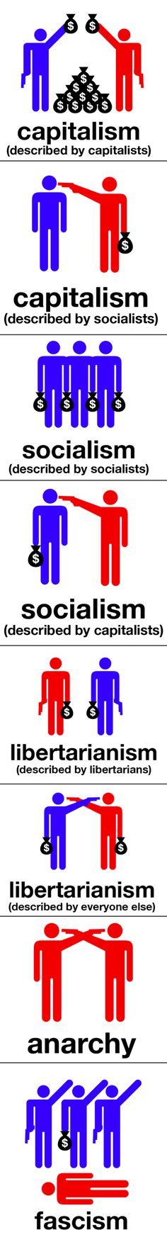 Varios modelos socio-económicos en una sola infografía
