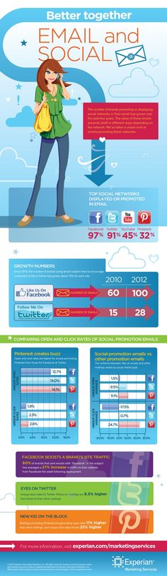 The value of Social Media marketing and Email marketing together #Infographic www.socialmediamamma.com