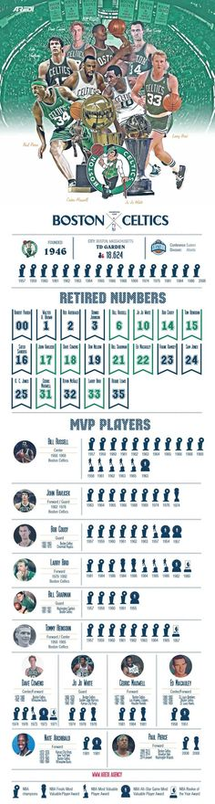 Boston Celtics, infographic, art, sport, create, design, basketball, club, branding, NBA, MVP legends, histoty, Dennis Johnson, Red Auerbach, Bill Russell, Jo Jo White, Bob Cousy, John_Havlicek, Dave Cowens, Cedric Maxwell, Larry Bird, Reggie Lewis, #sportaredi