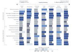 Paid Content: Worauf kommt es bei Facebook Ads an? #studie