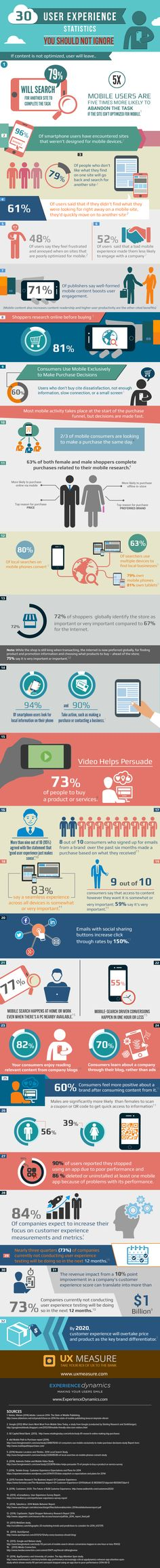 #Statistics for #User #Experience You Should Consider while Working on Site #Content #Optimization #INFOGRAPHIC - #TopNetSEO