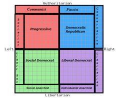political spectrum realism - Google Search