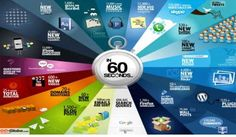 #KOUKOUZELIS #Blog: Να τι συμβαίνει μέσα σε 60 δευτερόλεπτα στο διαδίκ...