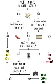 Este infográfico vai ajudar você a decidir se faz ou não aquela compra