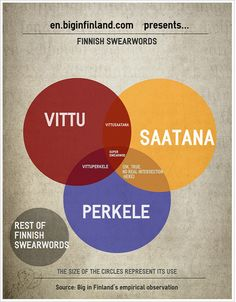 Infographic about Finnish profanity and swearwords Finnish Memes, Meanwhile In Finland, Finnish Language, Finnish Grammar, Foreign Language, Learn Finnish, Finnish Words, Finnish Recipes, Finland Travel