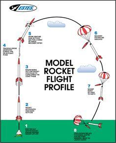 general flight path of Estes Model Rockets