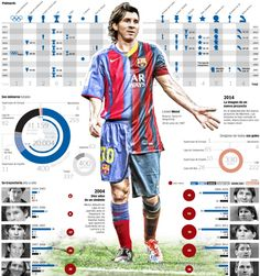Messi's 400 games with Barcelona