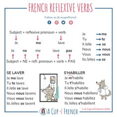 Educational infographic & data visualisation CheatSheet to learn French verbs Avoir Infographic Description CheatSheet to learn Fre… French Verbs, French Grammar, French Phrases, Gcse French, Study French, French Language Lessons, French Language Learning, Spanish Lessons, Spanish Language