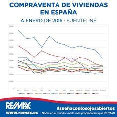 ¡Seguimos con buenas noticias!  ¡Las compraventas de #viviendas usadas inscritas aumentan un 6,6% en enero de 2016 respecto al mismo mes de 2015! Toda la Info de los datos del INE a enero de 2016, en este link http://rem.ax/1QGJCOZ