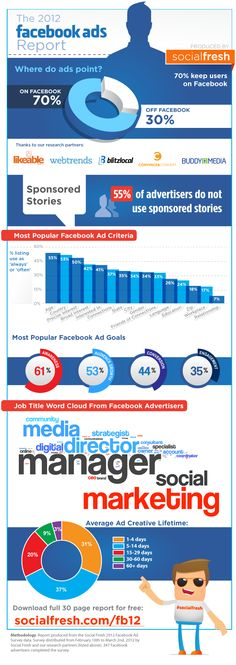 Facebook advertising infographic 2012