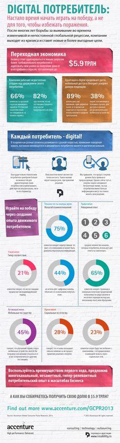 Все что нужно знать о потребителе онлайн. Инфографика