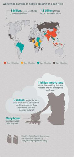 BioLite OffGrid stoves provides this infographic - basically it shows a ginormous market for a well-designed stove for the developing world.  Theirs uses less fuel, and charges a cell phone!