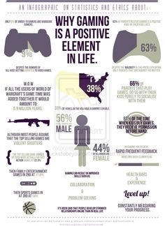 Infographic on gaming by ~Suckstobeyourgirl on deviantART.