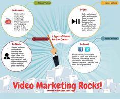 El video marketing como estrategia Social Media