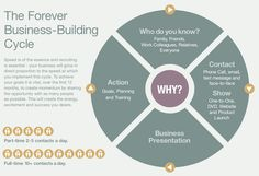 "Forever Living Business Cycle Forever Living is a very simple but powerful business opportunity. There are only 4 steps to the business cycle that we need to master. 1. Make a list of everyone that you know, from friends and family to work colleagues, literally everyone! 2.  Contact each person on your ""who do you know list"" 3. Business Presentation 4. Action Ultimately the faster you can take people through this simple cycle, the faster your business and your income will…"