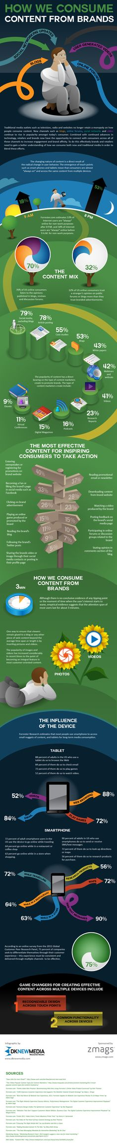 """Great info on the intersection of consumers, content and brands in """"How we consume content from brands.""""  #infographic #brands #content"""
