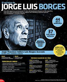 #SabíasQue Jorge Luis Borges padeció tartamudez que superó por sus actividades de conferencista. #Infographic