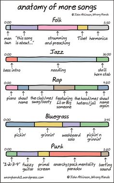 A anatomia das músicas