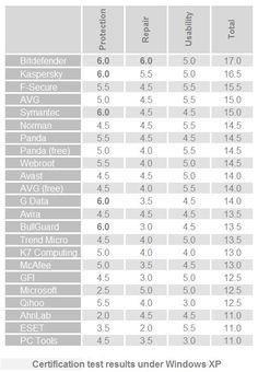 Rapport AvTest Premier trimestre 2012